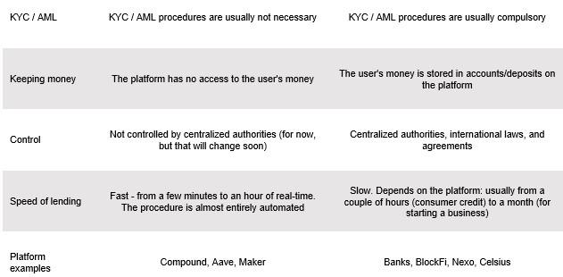 How does DeFi Lending Work?