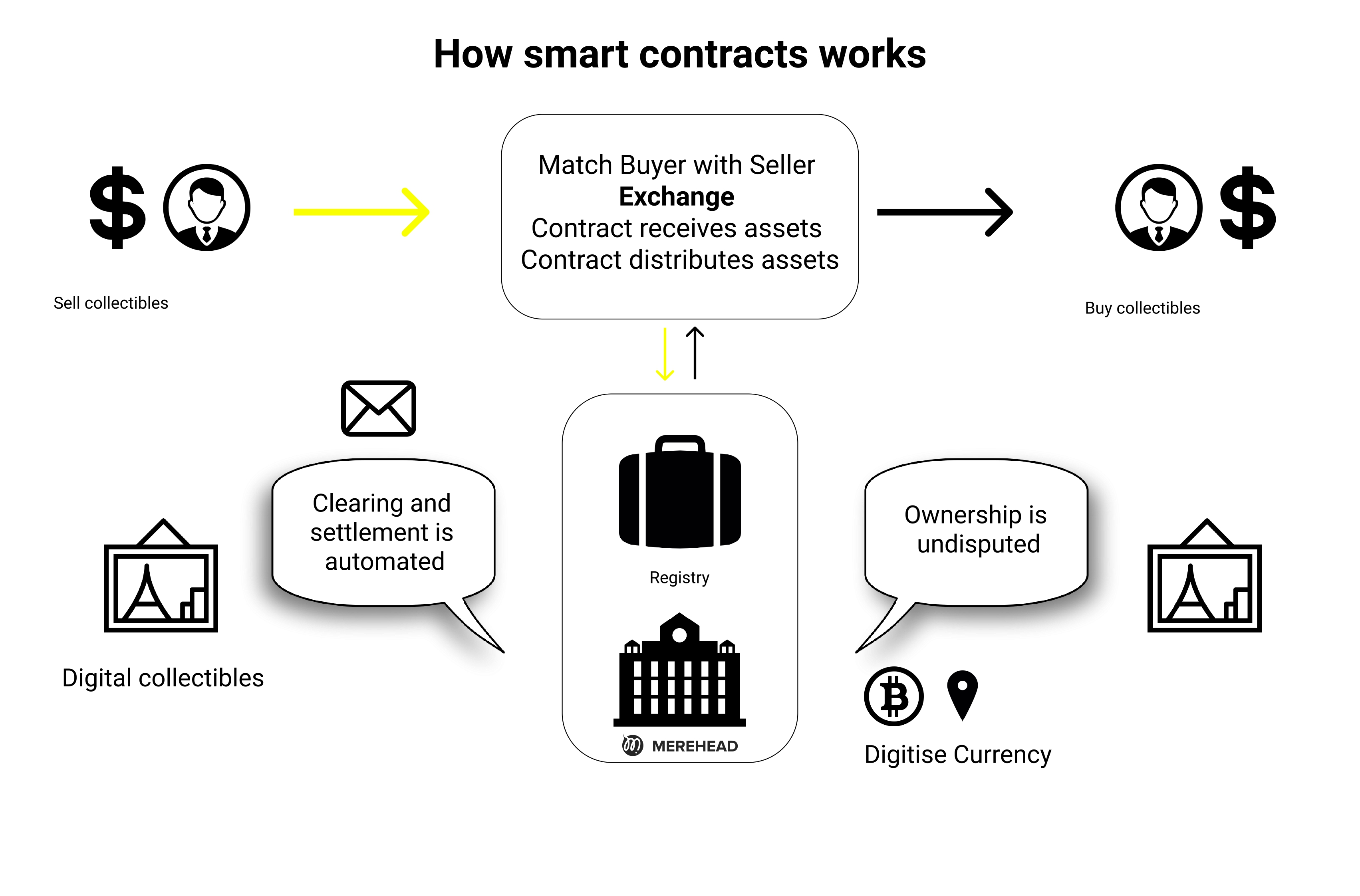 How do work the NFT marketplace smart contracts