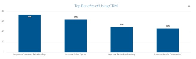 How to Build CRM System for Enterprise?