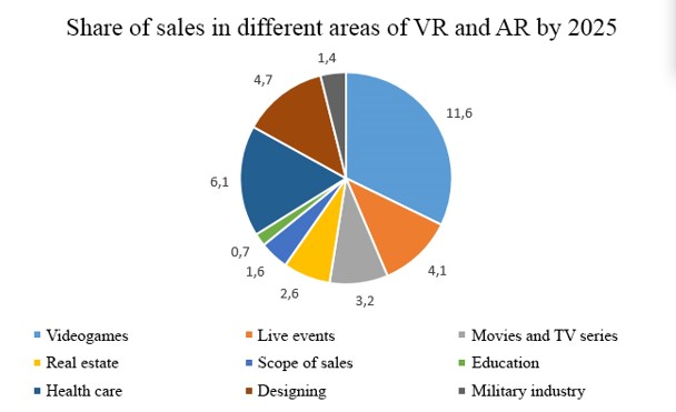 How to Embed VR/AR in Your App or Website?