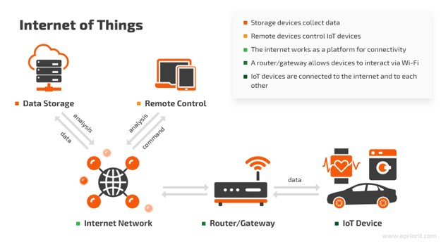 How to Implement Blockchain in IoT?