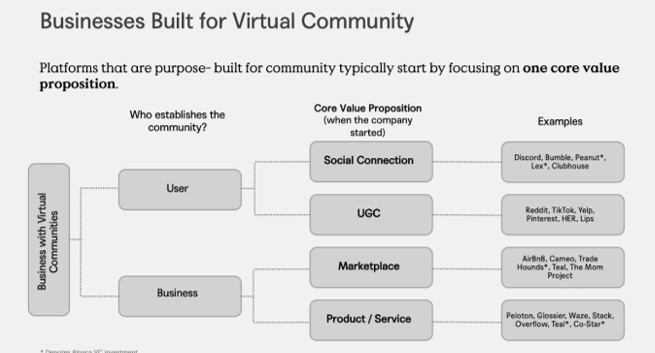 How to Start an Online Community Platform?