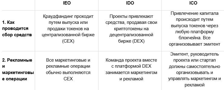 IDO (Initial Dex Offering) Будущие Тренды