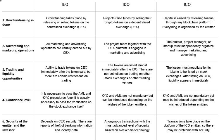 IDO (Initial Dex Offering) Future Trends