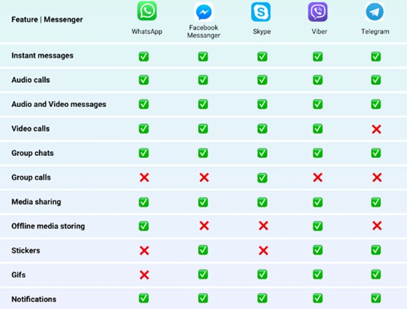 Messenger App Development: Features and Costs