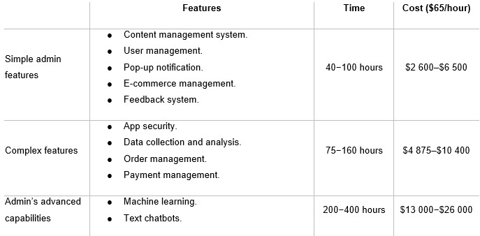 Mobile App Development for your Business — How Much Does it Cost