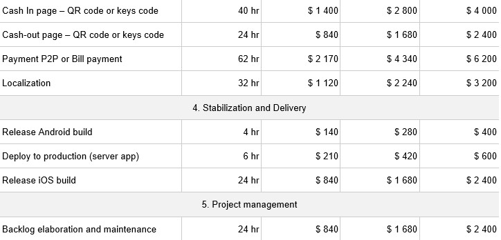 NFT Wallet Development