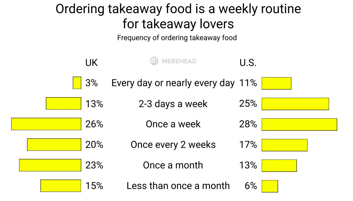 How frequently people order takeaway food in the USA and Great Britain