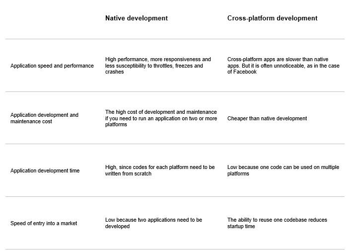 Pros & Cons of Cross-Platform and Native Mobile App Development