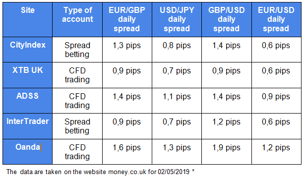 Forex trading website table 4