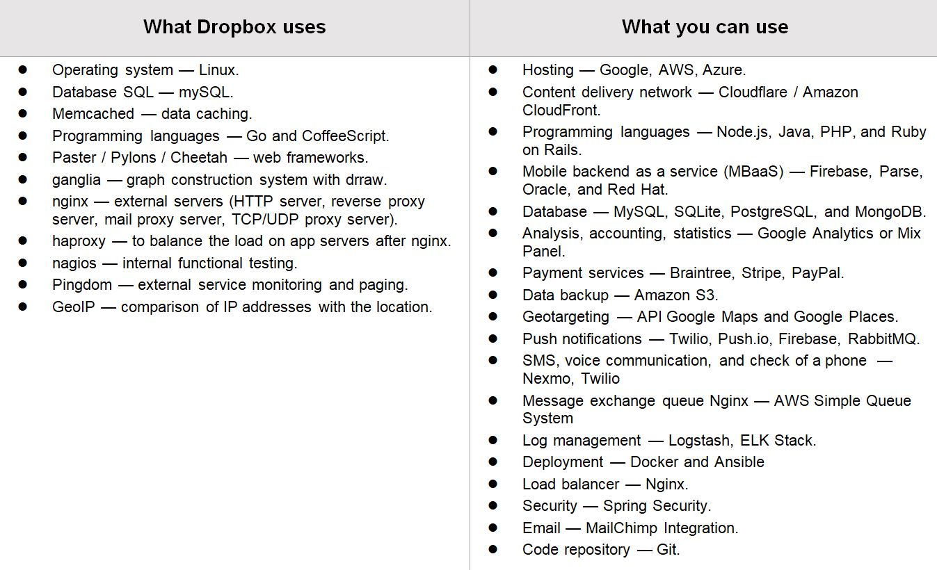 How Much Does it Cost to Create a Dropbox Clone?
