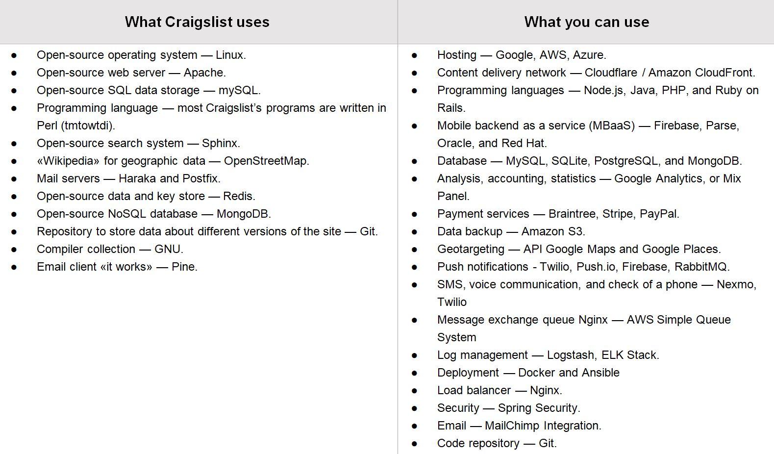 Create a Craigslist Clone