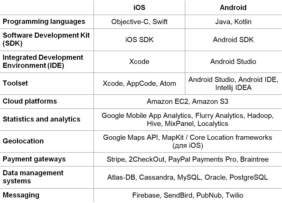 Technological chart for developing a cashback application
