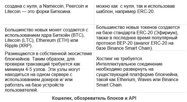 Token vs Crypto Coin — Все Технические Отличия Разработки