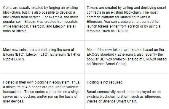 Token vs Crypto Coin — All Technical Differences of Development