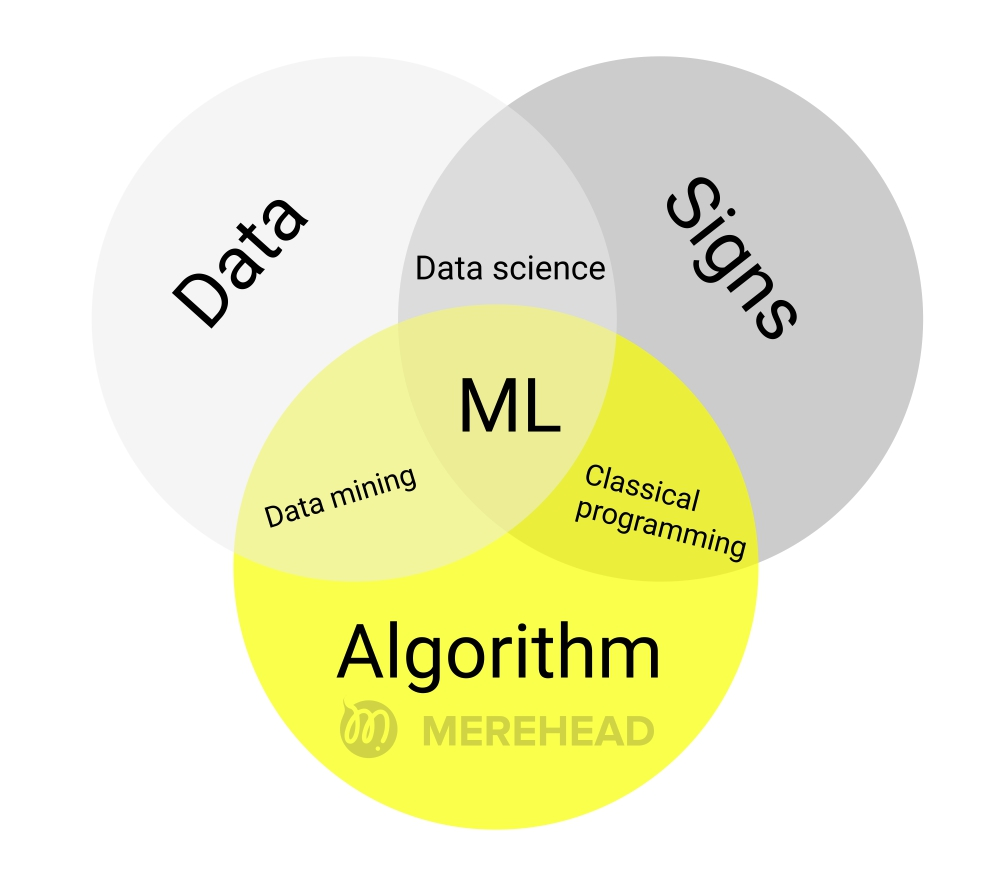 Components of machine learning
