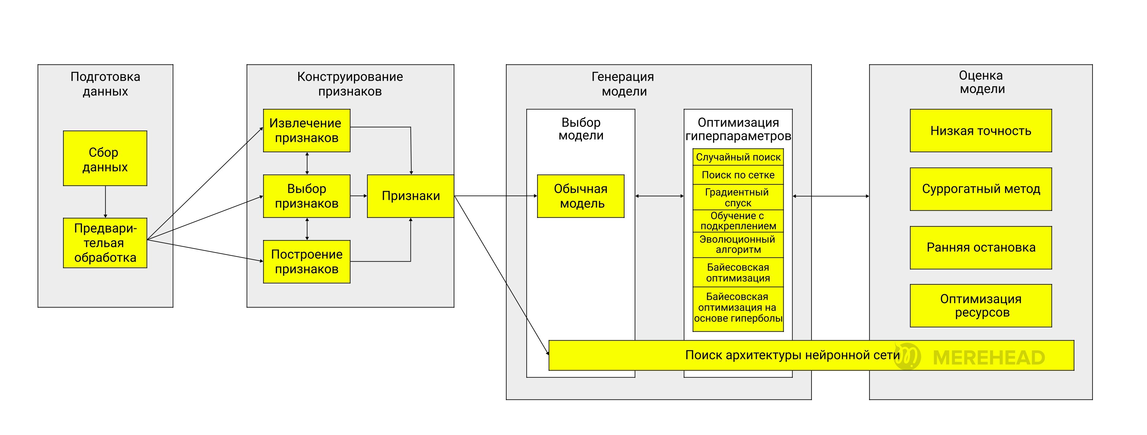 Процесс автоматизации процесса машинного обучения
