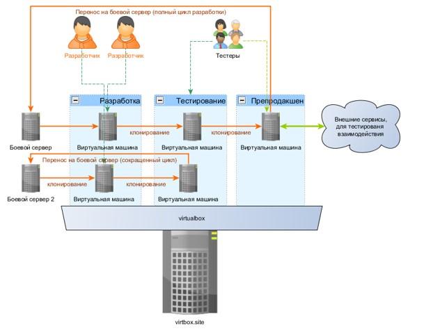 VirtualBox or VMWare: Which Virtual Machine is Better?