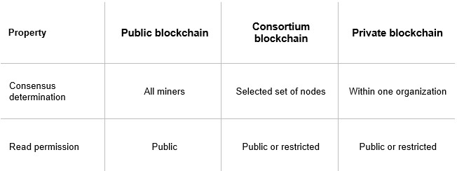 What do you Need to Create Cryptocurrency?