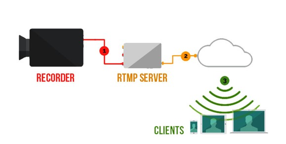 Which Streaming Protocol is Better for You: RTMP vs. RTSP