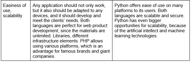 Which Language will Dominate in the Future — PHP or Python?