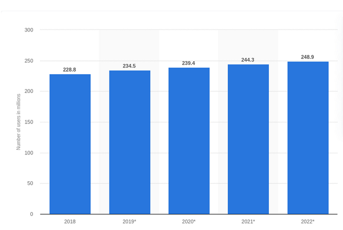Тенденции SEO 2022