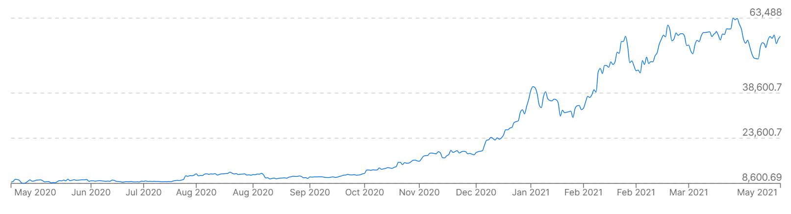 Cryptocurency Price Prediction in 2022
