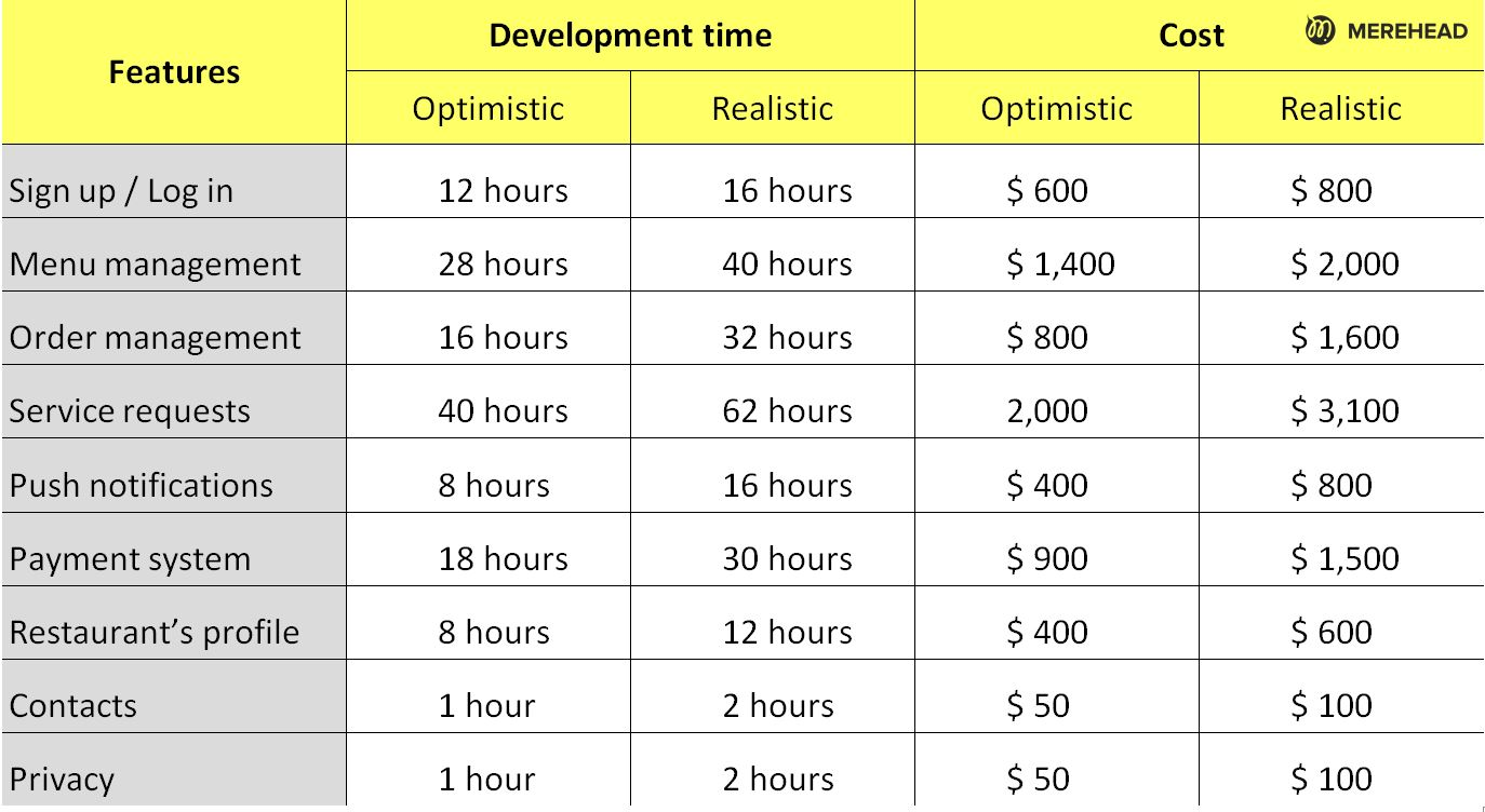 Cost and time for a development of a restaurant app