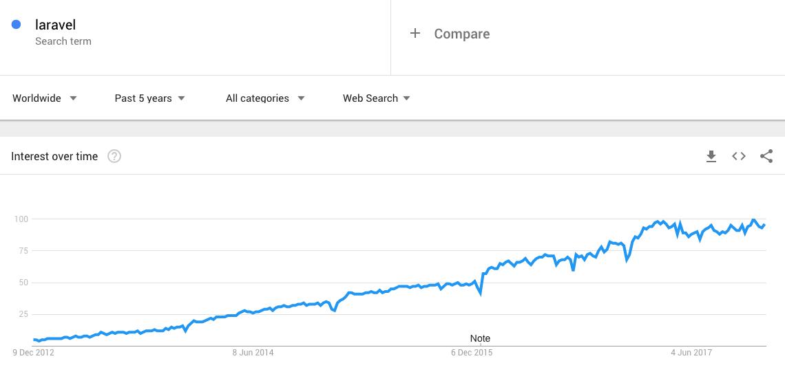 Как создать сайт как Amazon