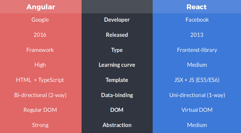 Angular vs React 2019 Compare