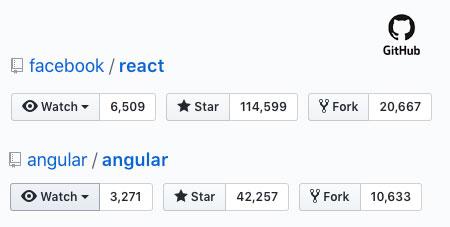 Angular vs React 2019 Popular by Github