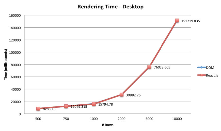 Time of Rendering of React