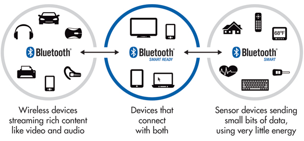Top Difference Between Bluetooth 4 2 And Bluetooth 5 0 Merehead