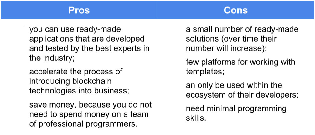 How To Create An Application On Blockchain Using Hyperledger