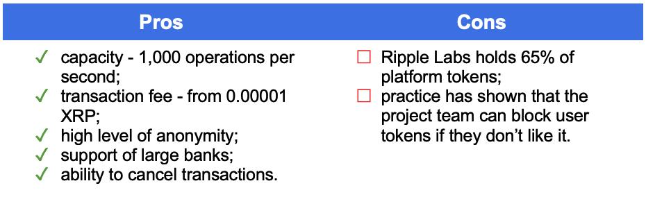 Best Frameworks XRP