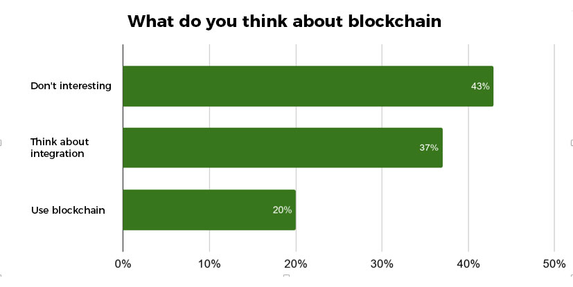 What do you think about blockchain