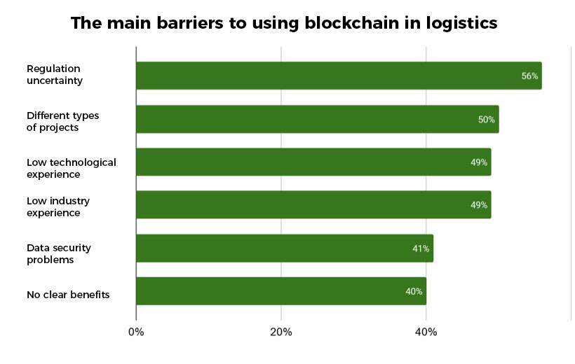 The main barriers to using blockchain in logistics