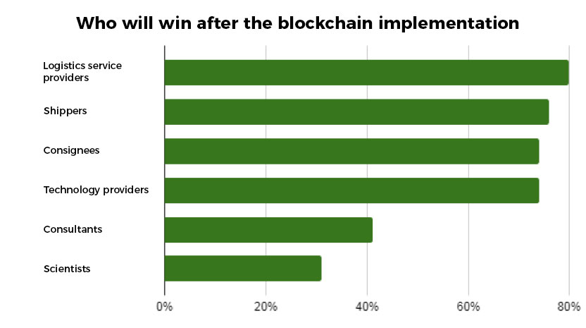 Who will win after the blockchain implementation