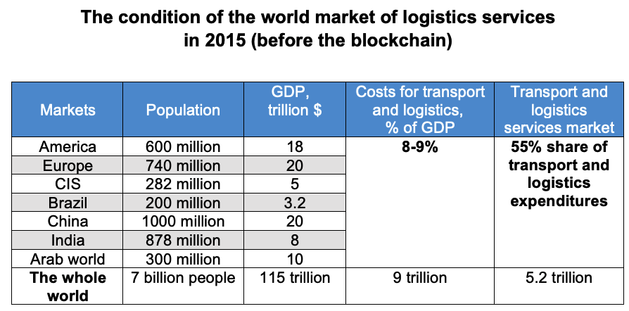 Blockchain in Logistics