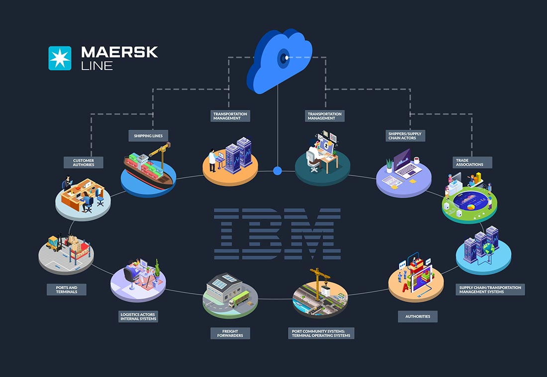 Blockchain in Logistics Maersk