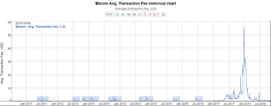 Transaction fee