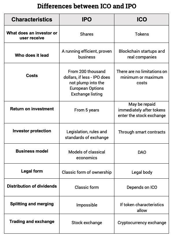 Differences between IPO and ICO
