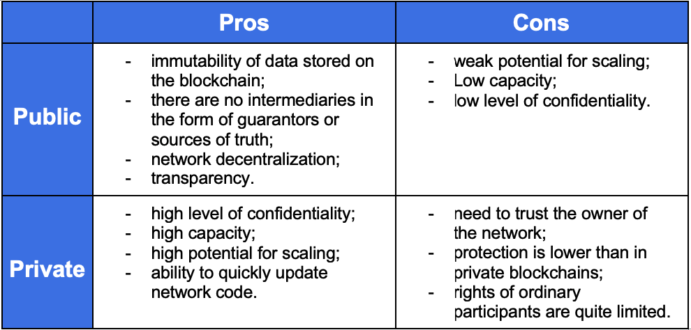 Create Blockchain Network Pros and Cons