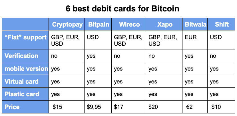6 best debit cards for Bitcoin