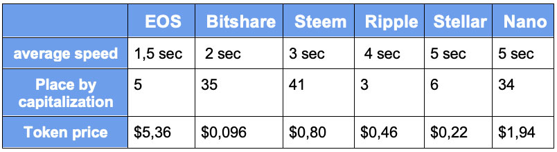 Table of the cryptocurrency