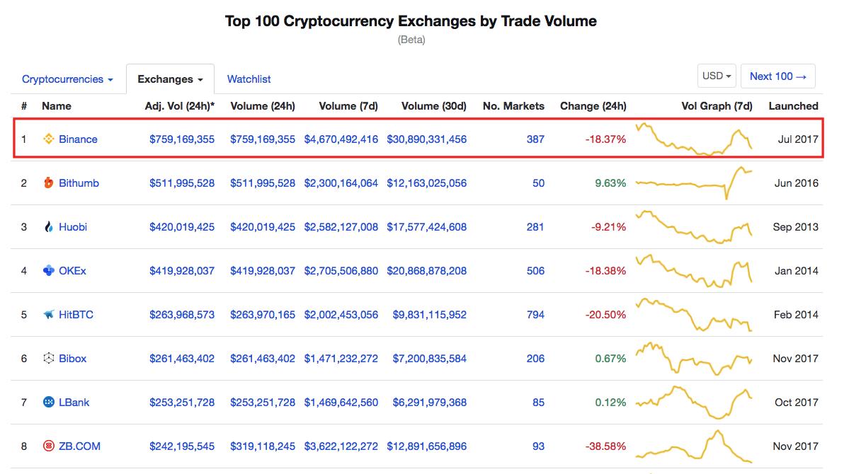 Bitcoin Cryptocurrency Trading Exchange Platform CoinMarketCap