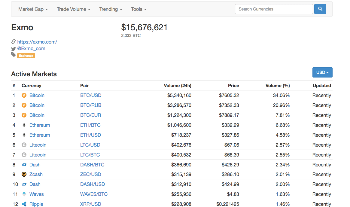 How to Build Online Trading Exchange Platform for Bitcoin