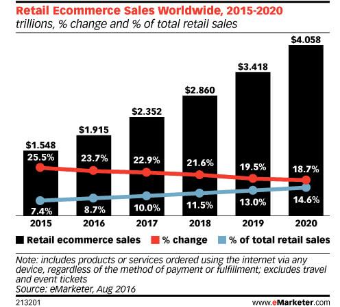 Best ecommerce platforms 2018