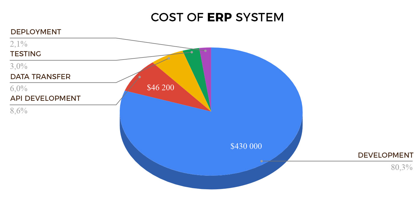 The total cost to Develop an ERP Software