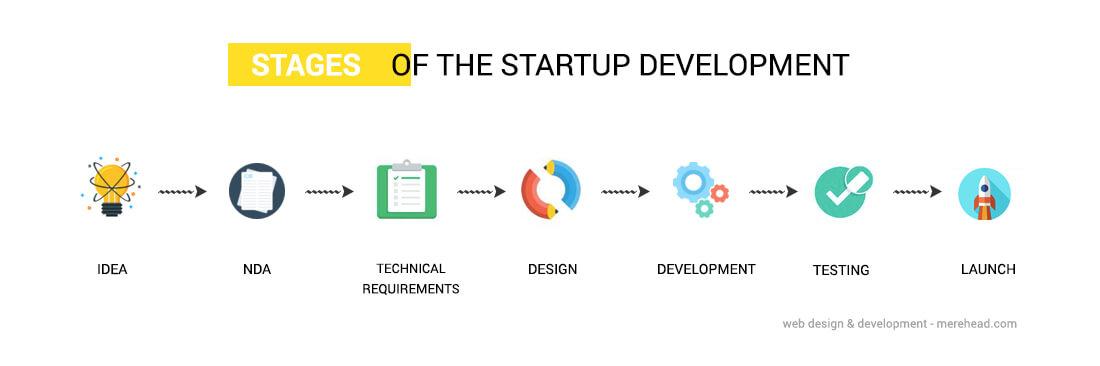 Как найти разработчика в стартап